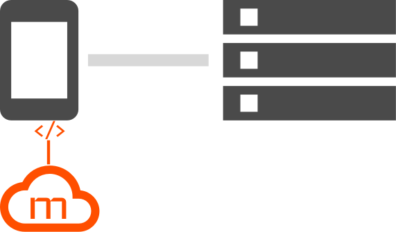 Mobile SDK Integration Diagram