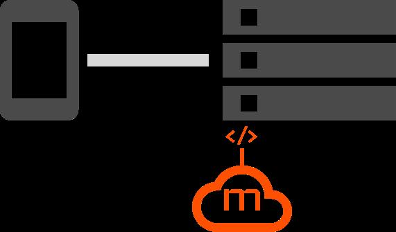 Server Middleware SDK Integration Diagram