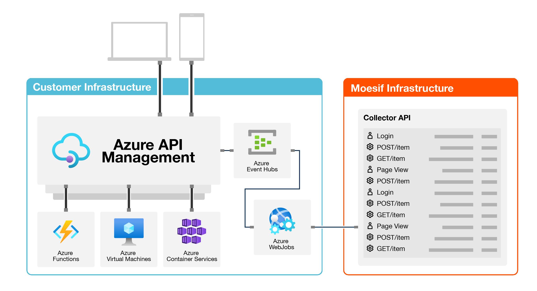 Architecture Diagram Logging API Calls from Azure API Management